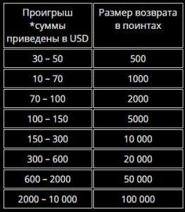 size-point-casino