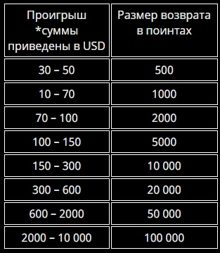 время начисления cash back playfortuna